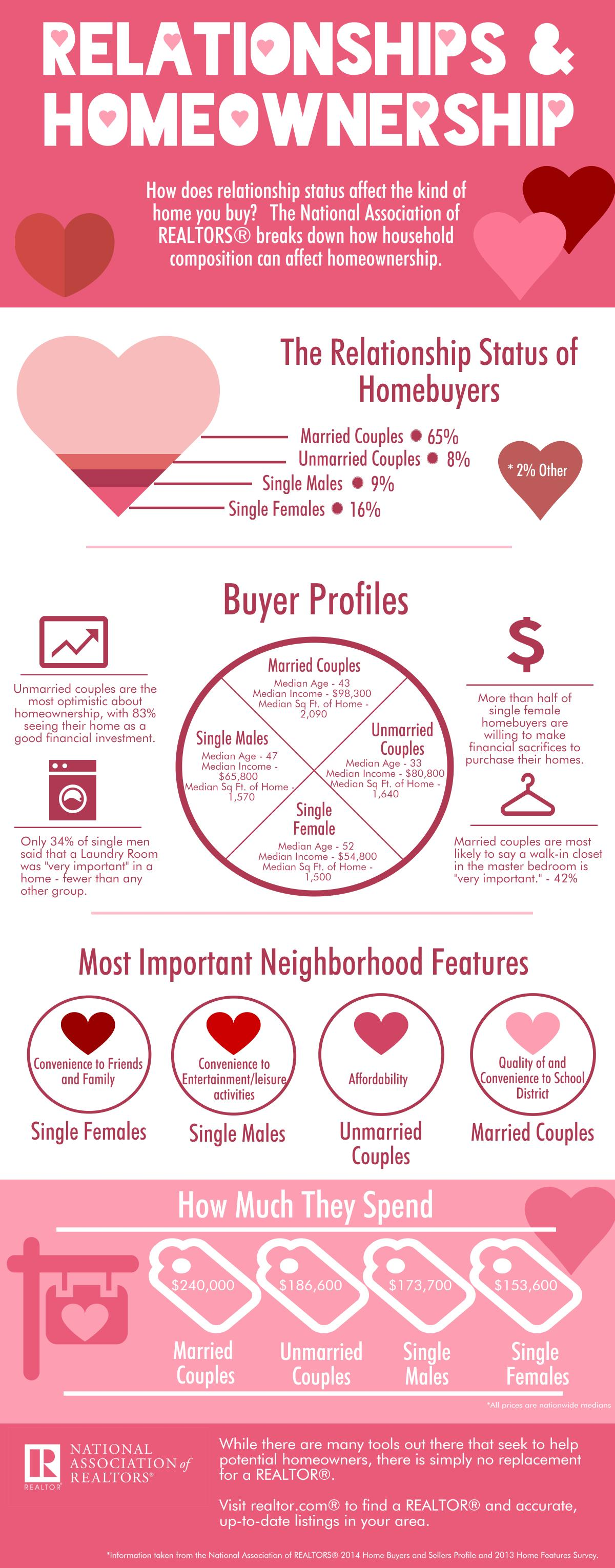 infographic-relationships-and-homeownership-02-09-2015
