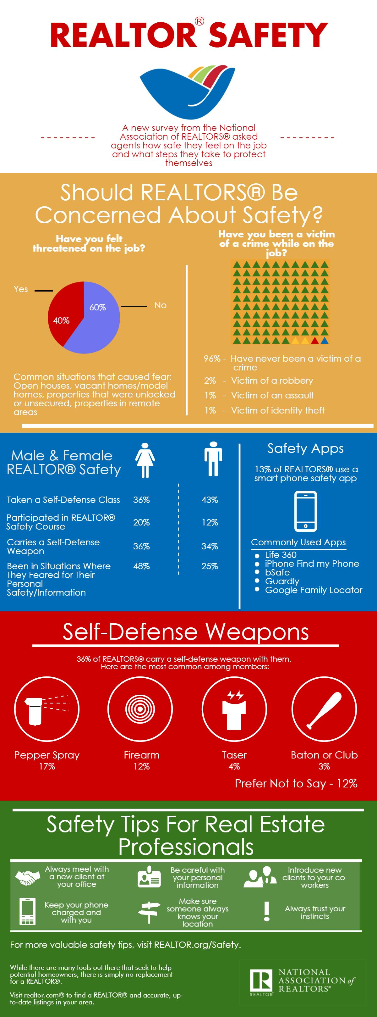 2015-realtor-safety-infographic-2015-03-02