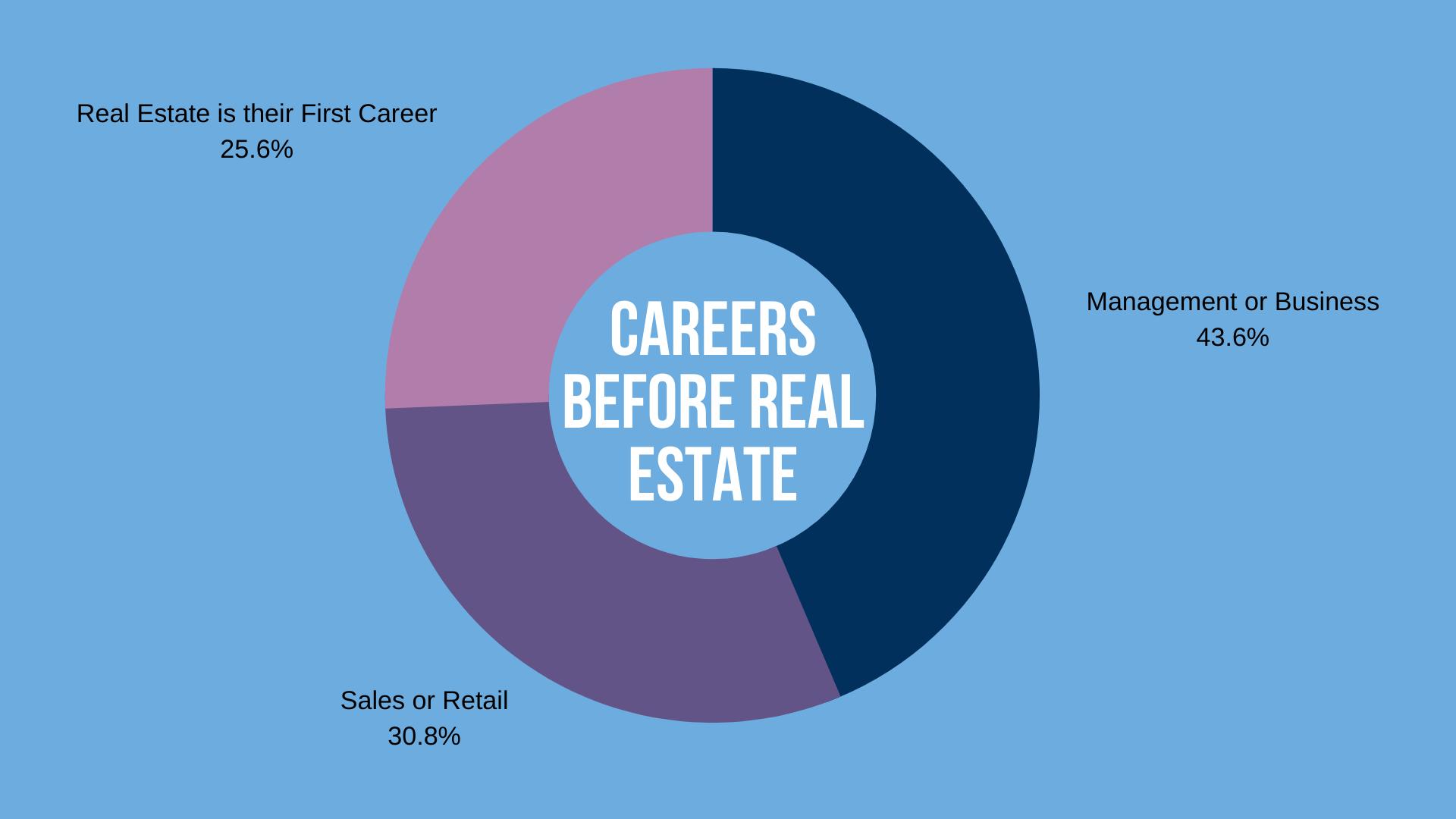 Careers Before Real Estate