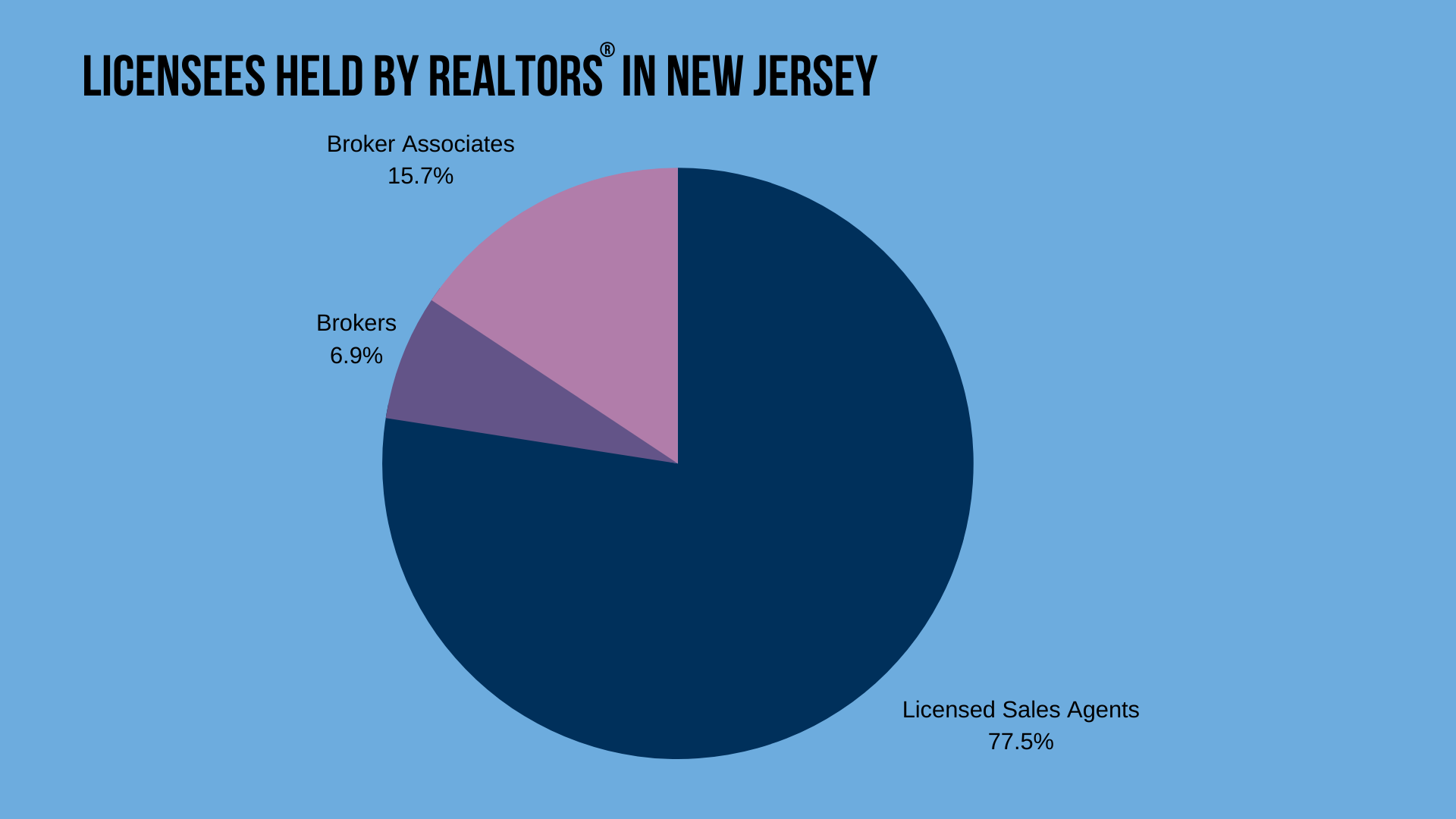 Licensees Held By Realtors in New Jersey
