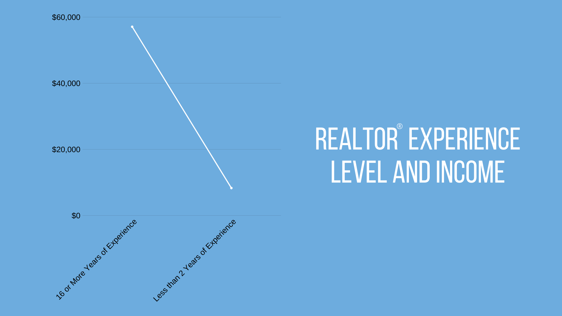 Realtor Experience Level and Income