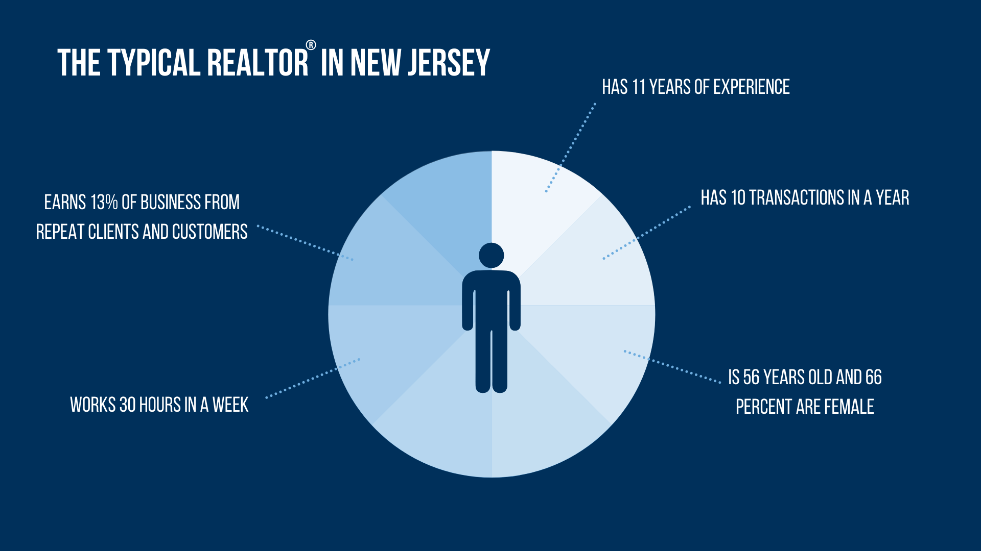 The Typical Realtor®in NJ